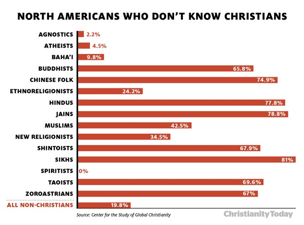 christians do not know how to kiss